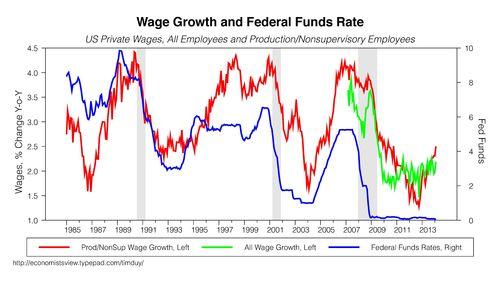 Crescita dei salari e rialzo dei tassi (2/2)