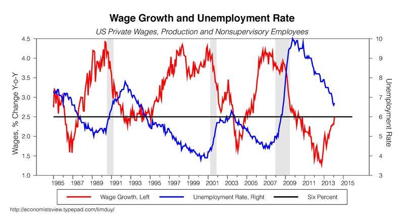 Crescita dei salari e rialzo dei tassi (1/2)